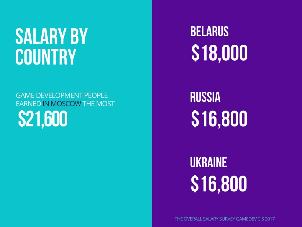 Learn the results of The Overall Salary Survey Game Dev (CIS) 2017