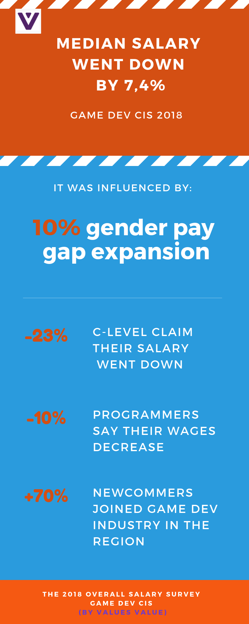 The 2018 Overall Salary Survey: gender pay gap cuts median Game Dev salary by 7.4% in CIS region