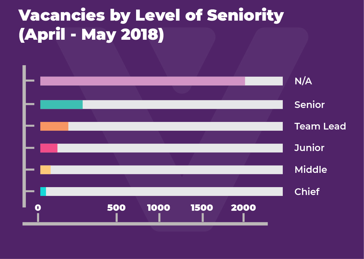 CIS gamedev job market overview: spring supply and demand, predictions for summer