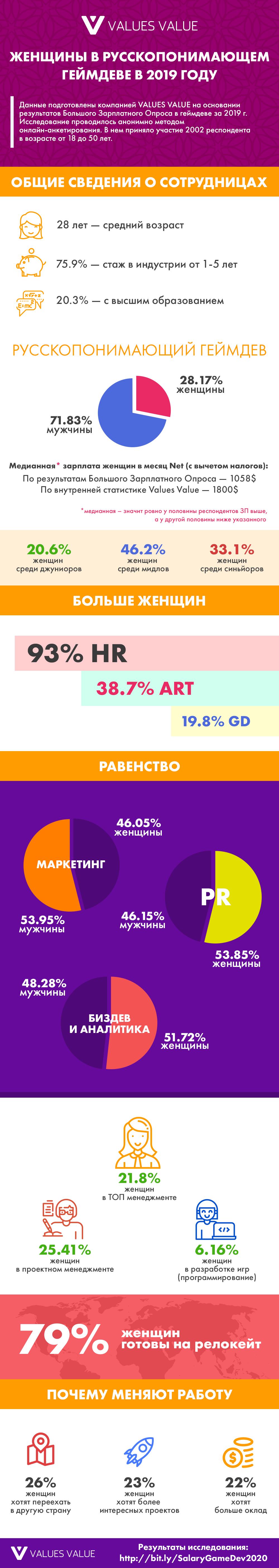 Женщины в русскопонимающем геймдеве в 2019 году: инфографика