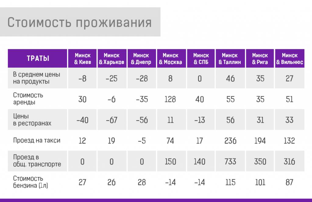 Мануал по релокейту из Беларуси в Украину