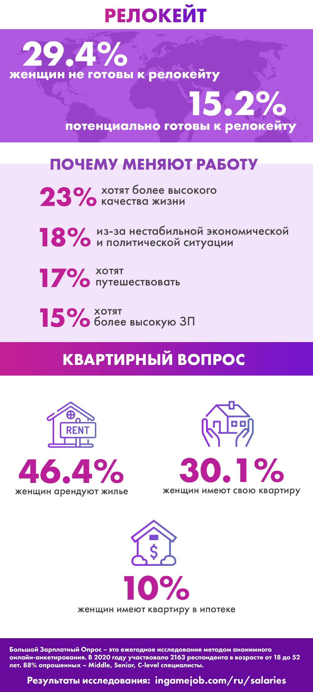 Инфографика: женщины в русскопонимающем геймдеве в 2020 году